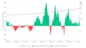 Exchange Net Position Change